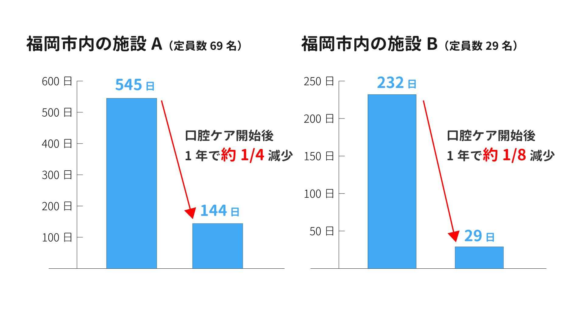 「誤嚥性肺炎ゼロプロジェクト」による実績(実施期間平成29年4月~令和2年3月)